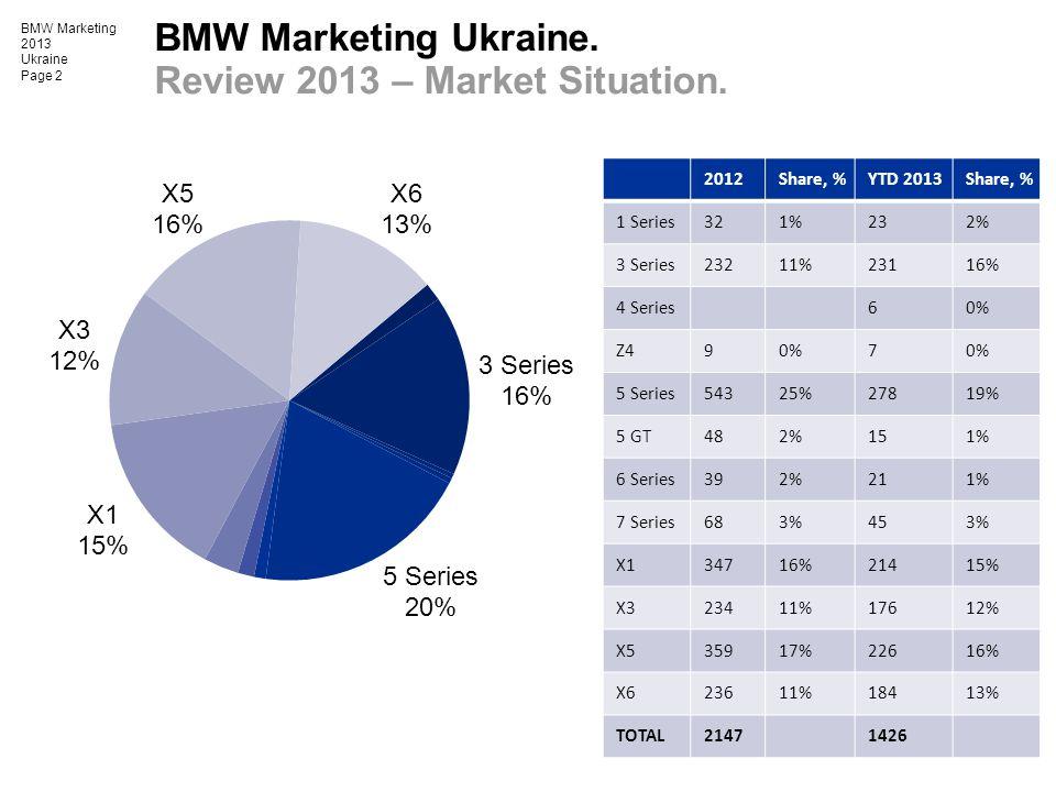 BMW Marketing 2013 Ukraine Page 2 BMW Marketing Ukraine. Review 2013 – Market Situation. 2012Share, %YTD 2013Share, % 1 Series321%232% 3 Series23211%2