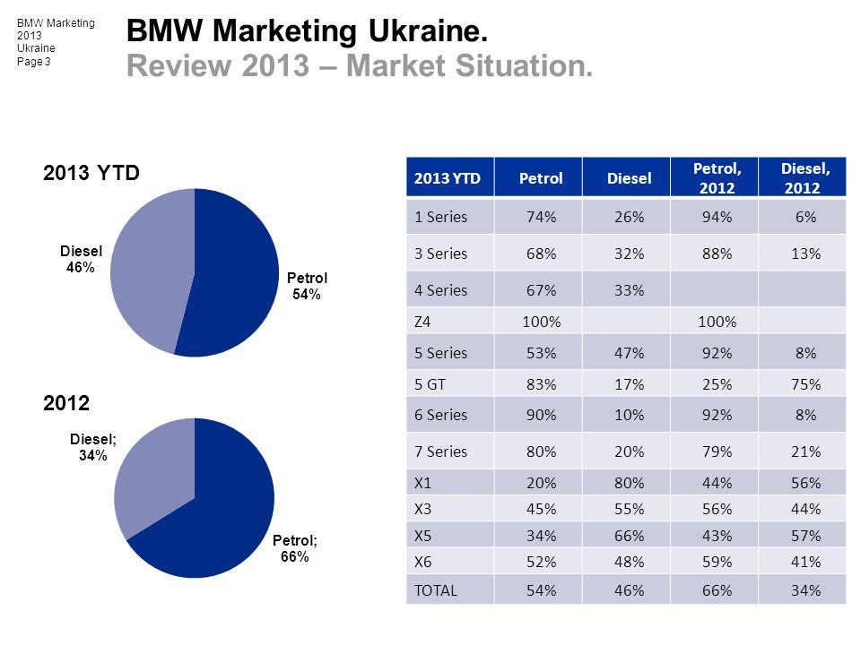 BMW Marketing 2013 Ukraine Page 3 BMW Marketing Ukraine. Review 2013 – Market Situation. 2013 YTDPetrolDiesel Petrol, 2012 Diesel, 2012 1 Series74%26%