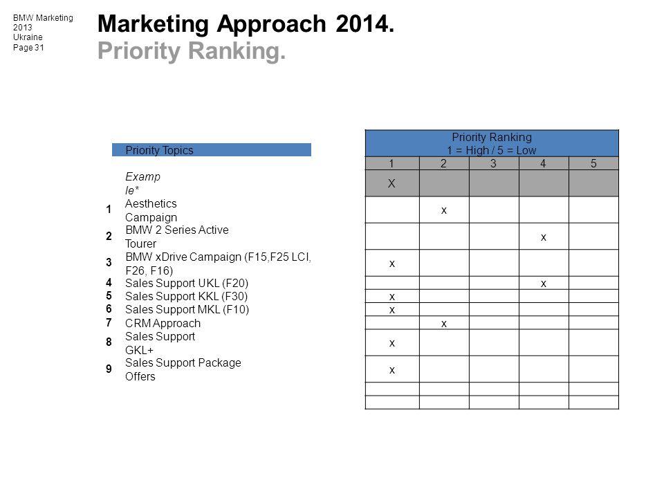 BMW Marketing 2013 Ukraine Page 31 Marketing Approach 2014. Priority Ranking. Priority Ranking Priority Topics 1 = High / 5 = Low 12345 Examp le* X 1