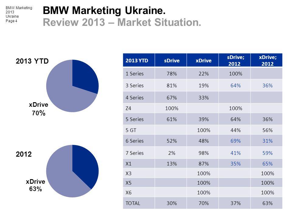 BMW Marketing 2013 Ukraine Page 4 BMW Marketing Ukraine. Review 2013 – Market Situation. 2013 YTDsDrivexDrive sDrive; 2012 xDrive; 2012 1 Series78%22%