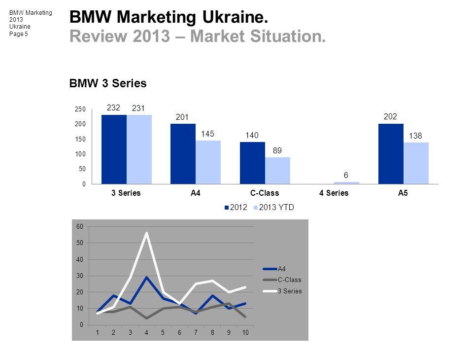 BMW Marketing 2013 Ukraine Page 5 BMW 3 Series BMW Marketing Ukraine. Review 2013 – Market Situation.