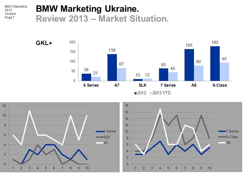 BMW Marketing 2013 Ukraine Page 7 GKL+ BMW Marketing Ukraine. Review 2013 – Market Situation.