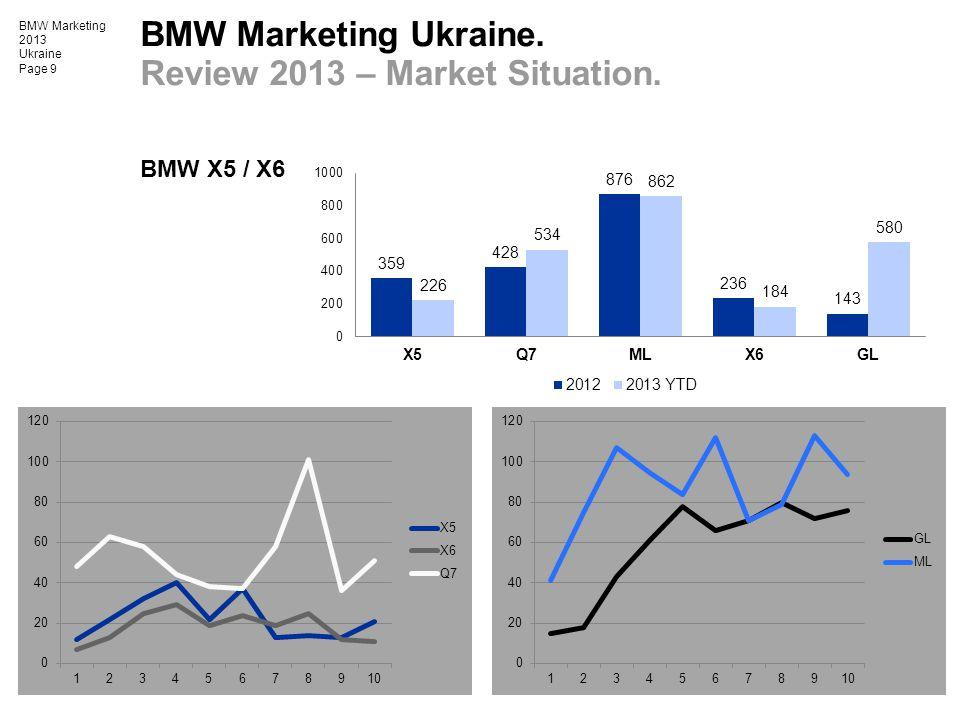 BMW Marketing 2013 Ukraine Page 9 BMW X5 / X6 BMW Marketing Ukraine. Review 2013 – Market Situation.