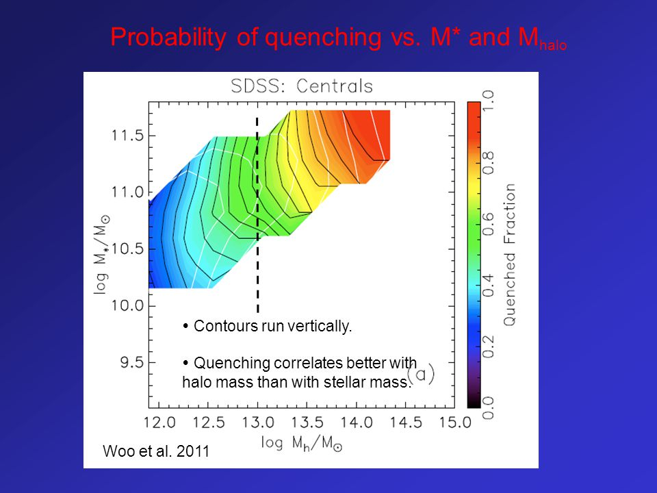 Probability of quenching vs. M* and M halo Woo et al.