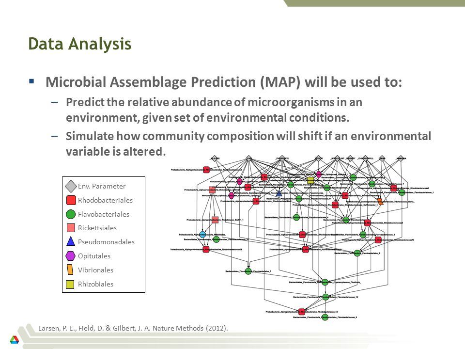 Data Analysis  Microbial Assemblage Prediction (MAP) will be used to: –Predict the relative abundance of microorganisms in an environment, given set of environmental conditions.