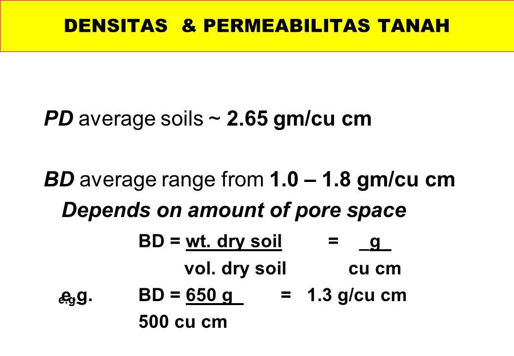 PD average soils ~ 2.65 gm/cu cm BD average range from 1.0 – 1.8 gm/cu cm Depends on amount of pore space BD = wt.