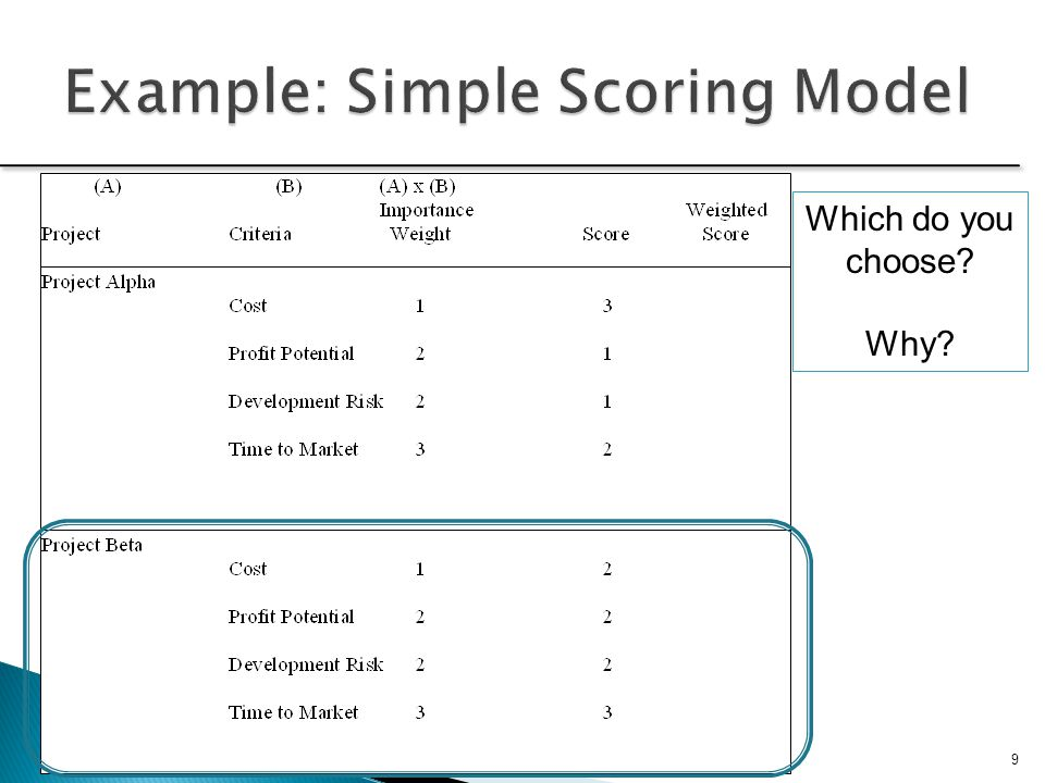 10  Developed to address the technical and managerial problem with scoring models  Similar to simplified scoring model except these scores are comparable due to ranking of importance The AHP is a four step process: 1.Construct a hierarchy of criteria and subcriteria 2.Allocate weights to criteria through pairwise comparison 3.Assign numerical values to qualitative characteristics with a Likert scale 4.Scores determined by summing the products of numeric evaluations and weights Analytic Hierarchy Process/Example Car http://en.wikipedia.org/wiki/Talk:Analytic_Hierarchy_Process/Example_Car http://en.wikipedia.org/wiki/Talk:Analytic_Hierarchy_Process/Example_Car