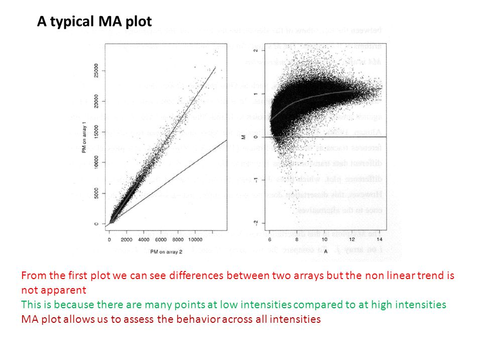 A typical MA plot From the first plot we can see differences between two arrays but the non linear trend is not apparent This is because there are man