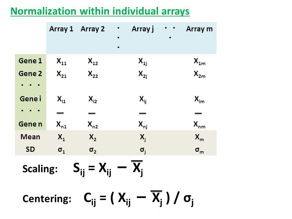 Array 1Array 2 ・・・・・・ Array j ・・ ・ Array m Gene 1X 11 X 12 X 1j X 1m Gene 2X 21 X 22 X 2j X 2m ・・・ Gene iX i1 X i2 X ij X im ・・・ Gene nX n1 X n2 X nj