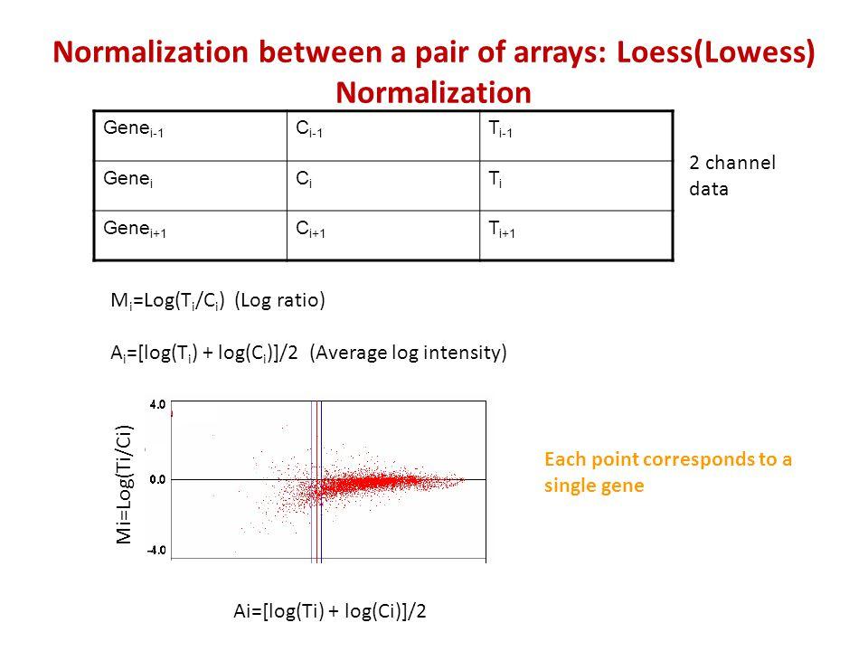 Gene i-1 C i-1 T i-1 Gene i CiCi TiTi Gene i+1 C i+1 T i+1 M i =Log(T i /C i ) (Log ratio) A i =[log(T i ) + log(C i )]/2 (Average log intensity) Mi=L