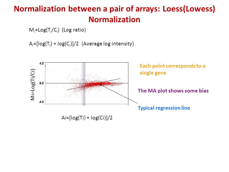 M i =Log(T i /C i ) (Log ratio) A i =[log(T i ) + log(C i )]/2 (Average log intensity) Mi=Log(Ti/Ci) Ai=[log(Ti) + log(Ci)]/2 Each point corresponds t