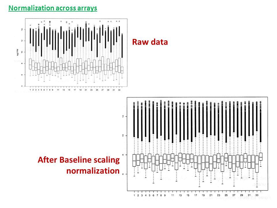 After Baseline scaling normalization Raw data Normalization across arrays
