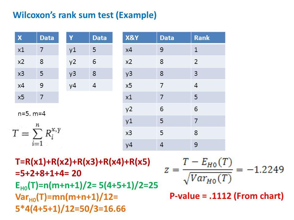 XData x17 x28 x35 x49 x57 YData y15 y26 y38 y44 X&YDataRank x491 x282 y383 x574 x175 y266 y157 x358 y449 Wilcoxon's rank sum test (Example) n=5. m=4 T