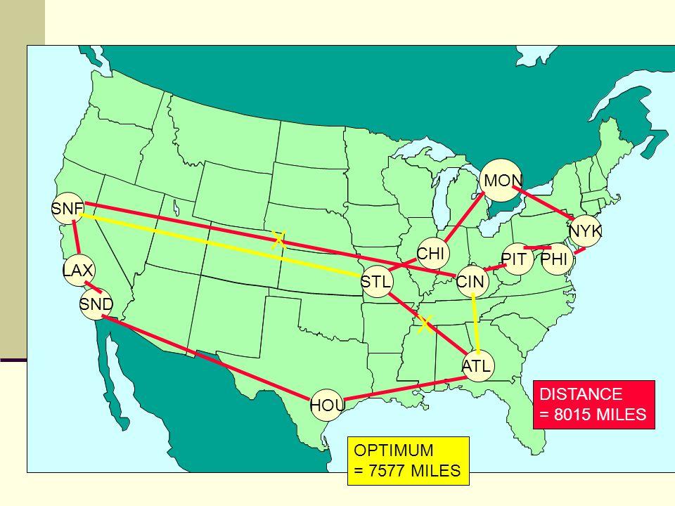 LAXSNFCIN MON SNDATLHOUCHIPITSTLPHINYK DISTANCE = 8015 MILES