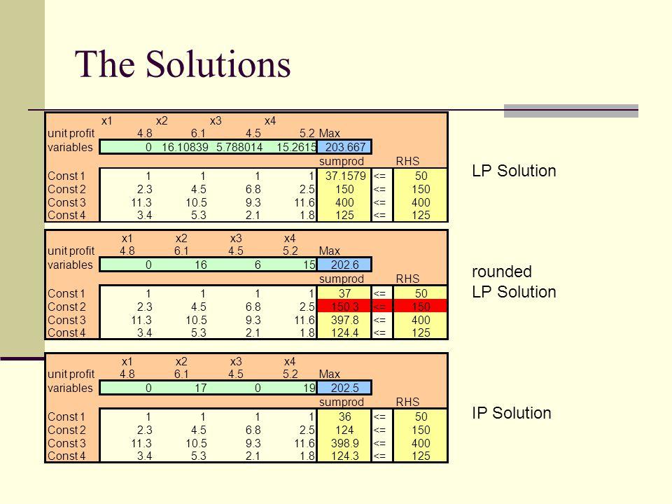 An IP Example Max z = 4.8x 1 + 6.1x 2 + 4.5x 3 + 5.2x 4 subj.