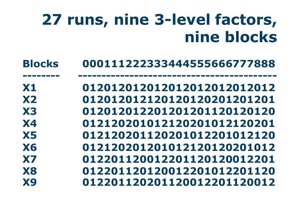 47 27 runs, nine 3-level factors, nine blocks Blocks000111222333444555666777888 -------- ------------------------------------------ X10120120120120120