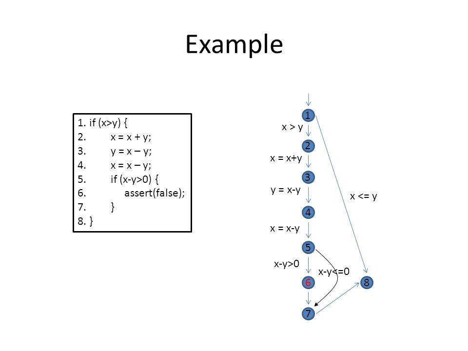 Example: Path Condition Assertion failure occurs if and only if: x1 > y1 && x2=x1 && y2 = y1 && x3=x2+y2 && y3 = y2 && x4=x3 && y4=x3-y3 && x5=x4-y4 && y5=y4 && x5-y5>0 && !(false) is satisfiable.