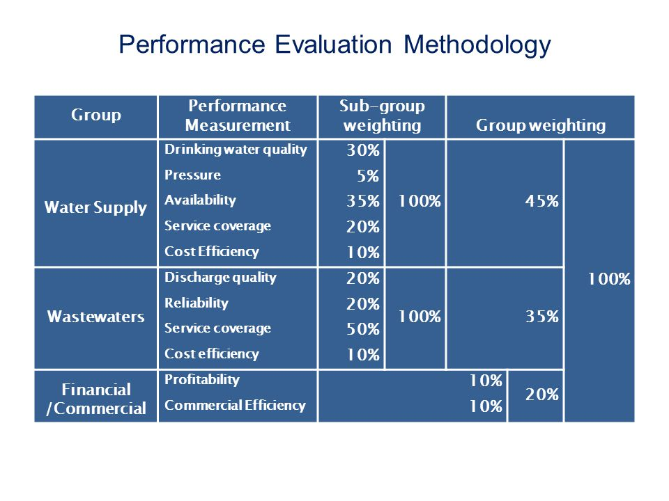 Performance Evaluation Methodology Group Performance Measurement Sub-group weightingGroup weighting Water Supply Drinking water quality 30% 100%45% 100% Pressure 5% Availability 35% Service coverage 20% Cost Efficiency 10% Wastewaters Discharge quality 20% 100%35% Reliability 20% Service coverage 50% Cost efficiency 10% Financial /Commercial Profitability 10% 20% Commercial Efficiency 10%