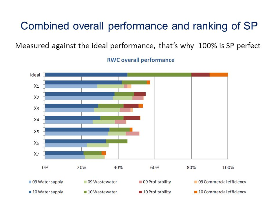 Combined overall performance and ranking of SP Measured against the ideal performance, that's why 100% is SP perfect X1X2X3X4X5X6X7X1X2X3X4X5X6X7