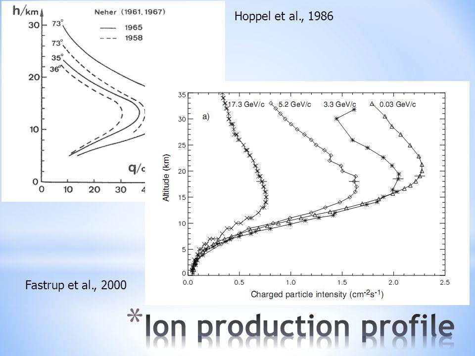 Hoppel et al., 1986 Fastrup et al., 2000