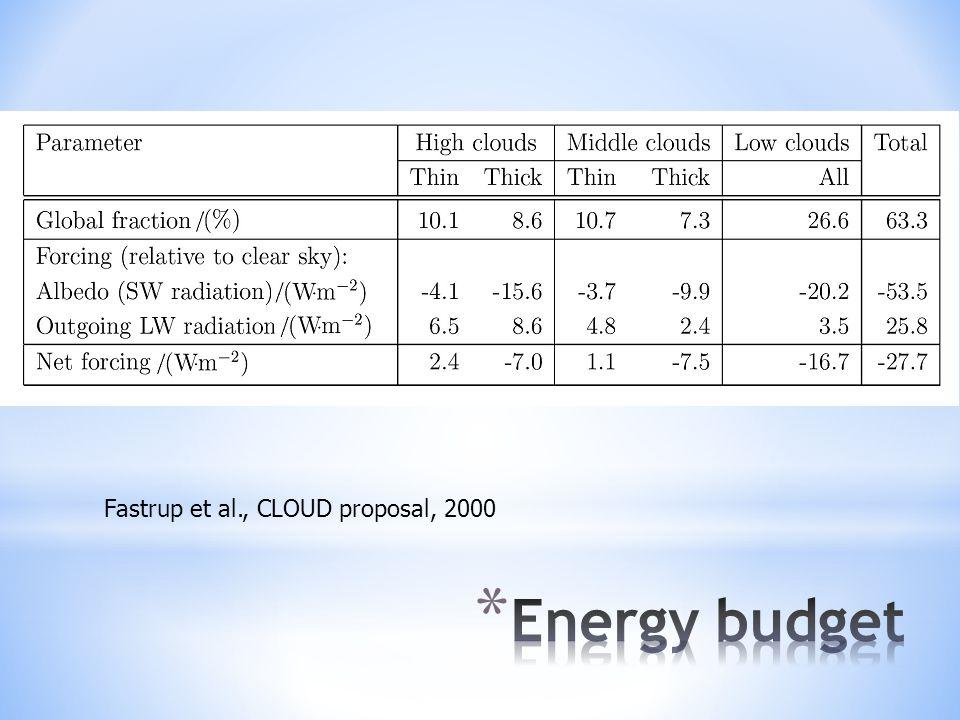 Fastrup et al., CLOUD proposal, 2000