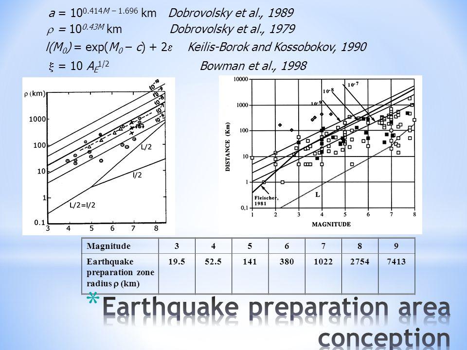 a = 10 0.414M – 1.696 km Dobrovolsky et al., 1989  = 10 0.43M km Dobrovolsky et al., 1979 l(M 0 ) = exp(M 0 – c) + 2  Keilis-Borok and Kossobokov, 1990  = 10 A E 1/2 Bowman et al., 1998 Magnitude3456789 Earthquake preparation zone radius  (km) 19.552.5141380102227547413