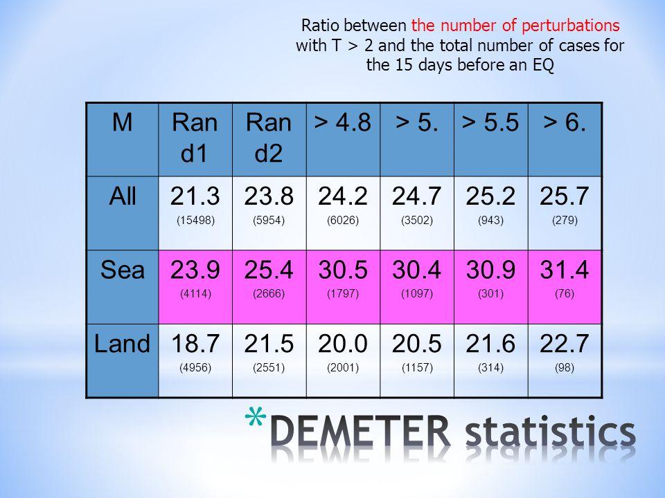 MRan d1 Ran d2 > 4.8> 5.> 5.5> 6.