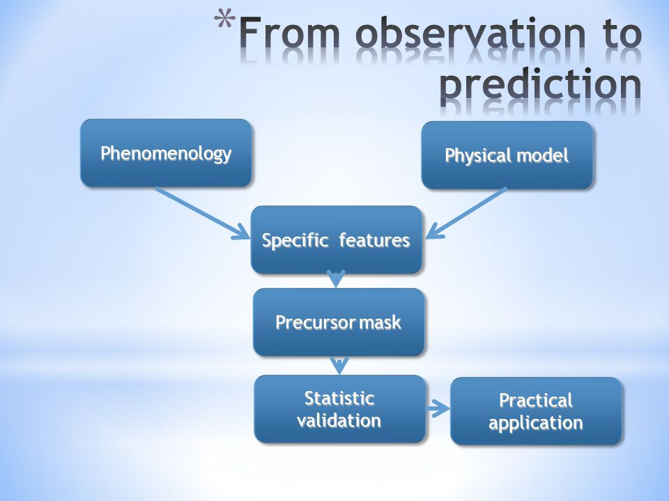 PhenomenologyPhenomenology Physical model Specific features Precursor mask Statistic validation Practical application
