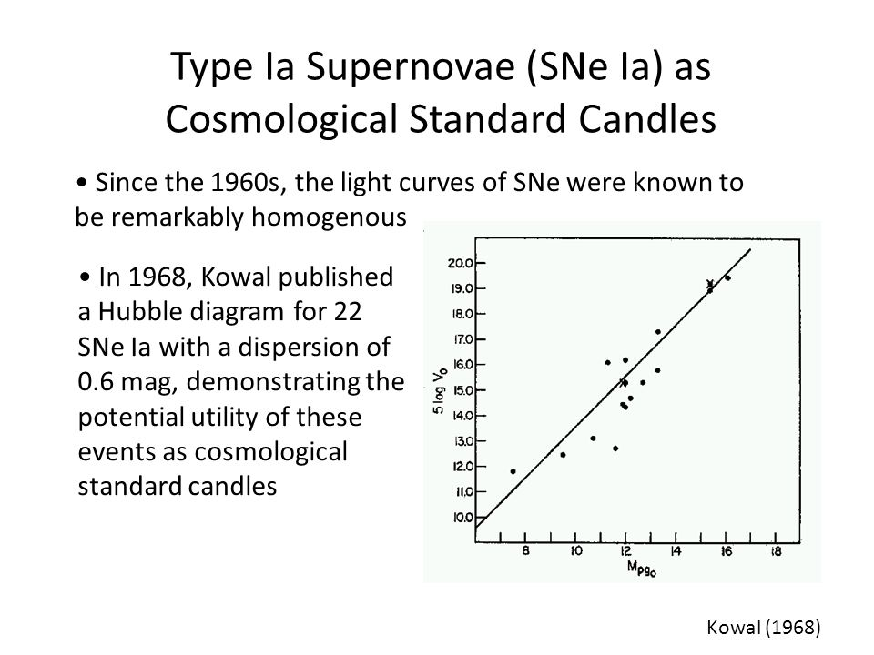 Type Ia Supernovae (SNe Ia) as Cosmological Standard Candles Since the 1960s, the light curves of SNe were known to be remarkably homogenous In 1968,