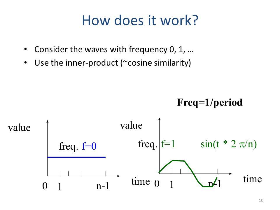 0 1n-1 time value freq.