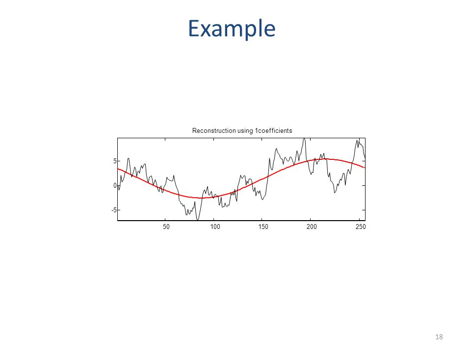 50100150200250 -5 0 5 Reconstruction using 2coefficients Example 19