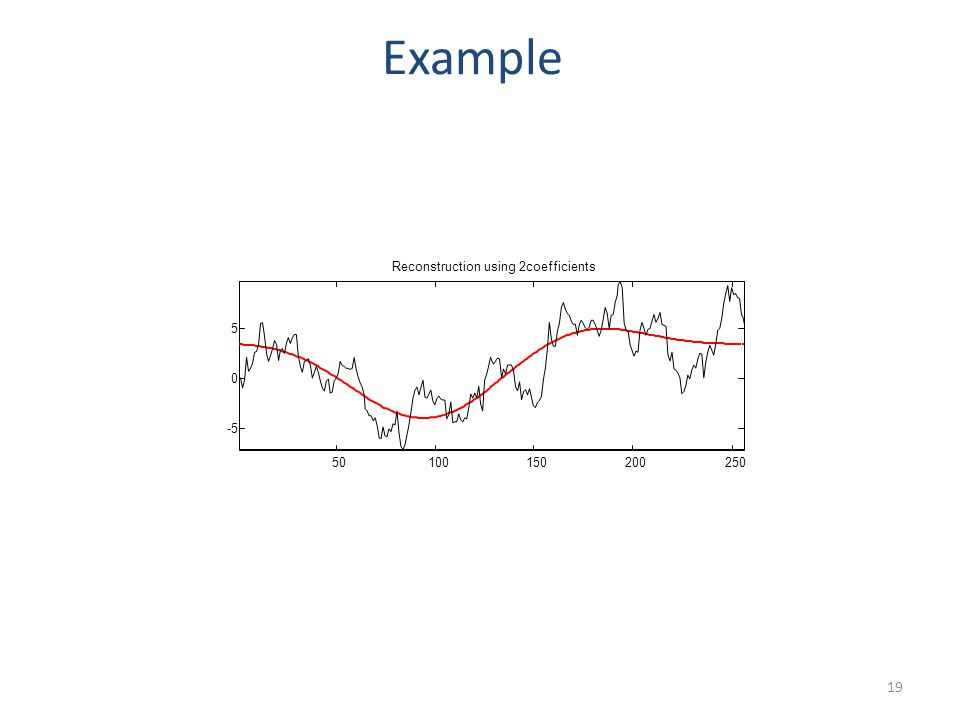 50100150200250 -5 0 5 Reconstruction using 7coefficients Example 20