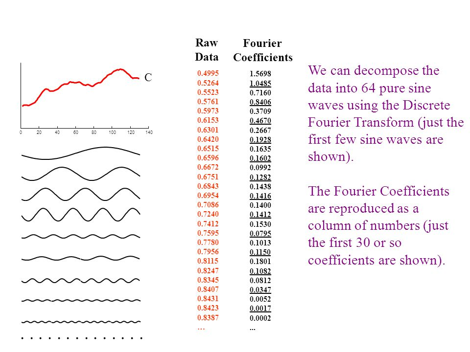 020406080100120140 C 1.5698 1.0485 0.7160 0.8406 0.3709 0.4670 0.2667 0.1928 Truncated Fourier Coefficients C'C' We have discarded of the data.
