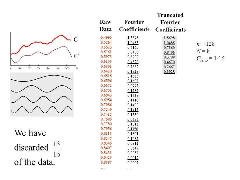 020406080100120140 C Sorted Truncated Fourier Coefficients C'C' 1.5698 1.0485 0.7160 0.8406 0.3709 0.1670 0.4667 0.1928 0.1635 0.1302 0.0992 0.1282 0.2438 0.2316 0.1400 0.1412 0.1530 0.0795 0.1013 0.1150 0.1801 0.1082 0.0812 0.0347 0.0052 0.0017 0.0002...