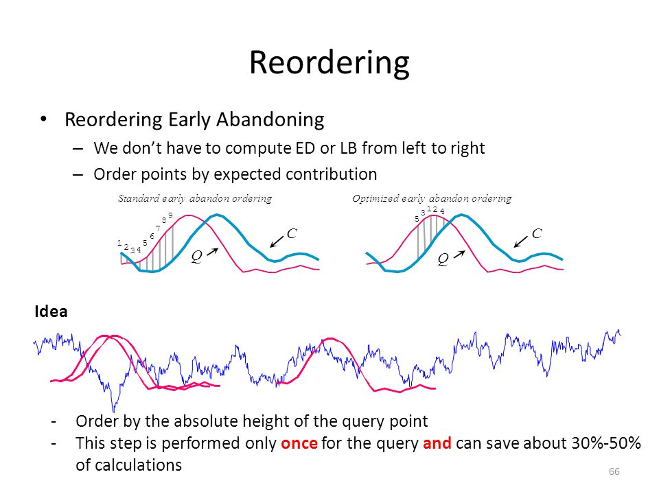 Reordering 67 Intuition -The query will be compared to many data stream points during a search -Candidates are z-normalized: -the distribution of many candidates will be Gaussian, with a zero mean of zero -the sections of the query that are farthest from the mean (zero) will on average have the largest contributions to the distance measure Idea Reordering Early Abandoning – We don't have to compute ED or LB from left to right – Order points by expected contribution