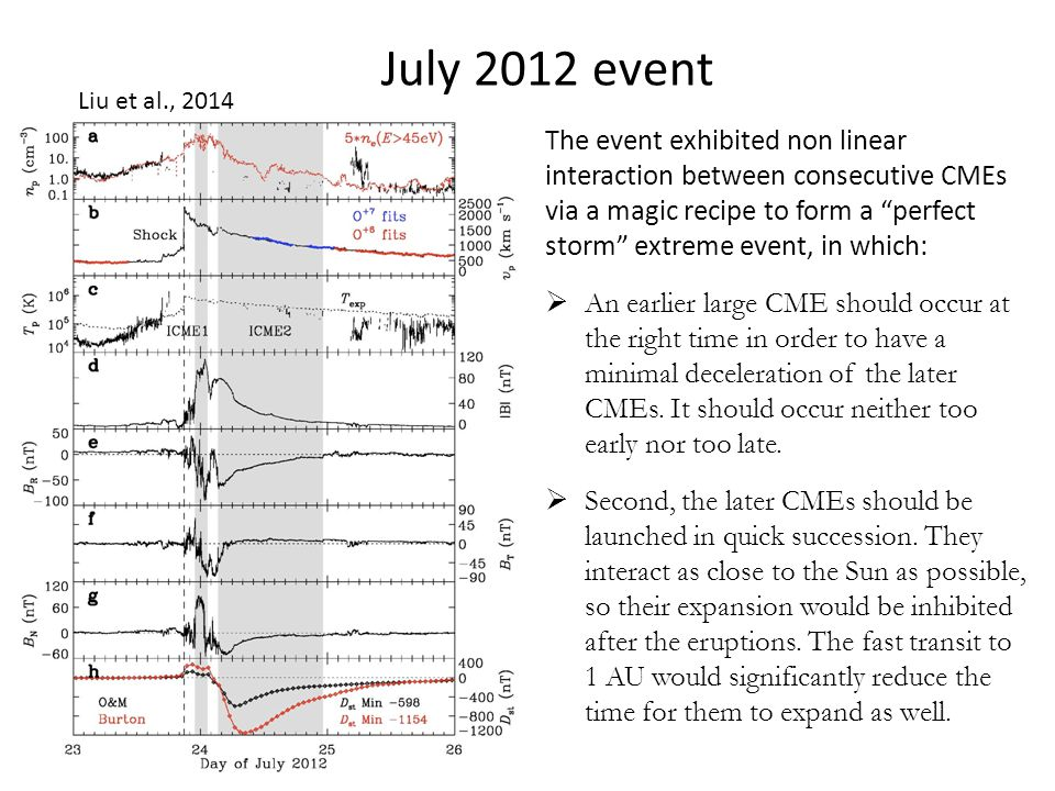 The event exhibited non linear interaction between consecutive CMEs via a magic recipe to form a perfect storm extreme event, in which:  An earlier large CME should occur at the right time in order to have a minimal deceleration of the later CMEs.