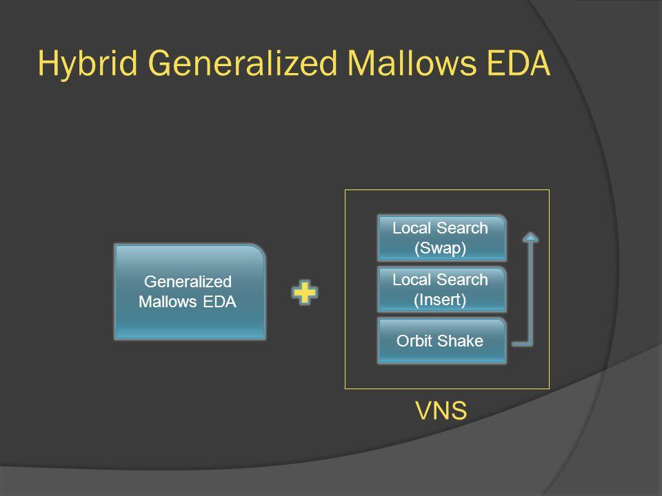 Hybrid Generalized Mallows EDA Generalized Mallows EDA Local Search (Swap) Local Search (Insert) Orbit Shake VNS