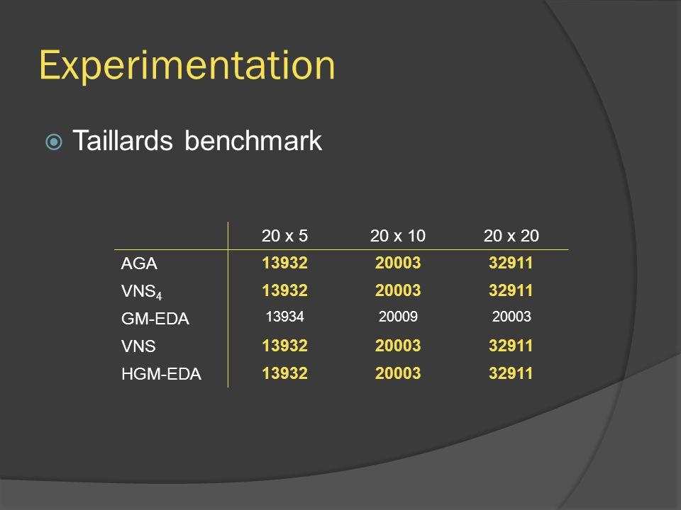 Experimentation  Taillards benchmark 20 x 520 x 1020 x 20 AGA 139322000332911 VNS 4 139322000332911 GM-EDA 139342000920003 VNS 139322000332911 HGM-ED
