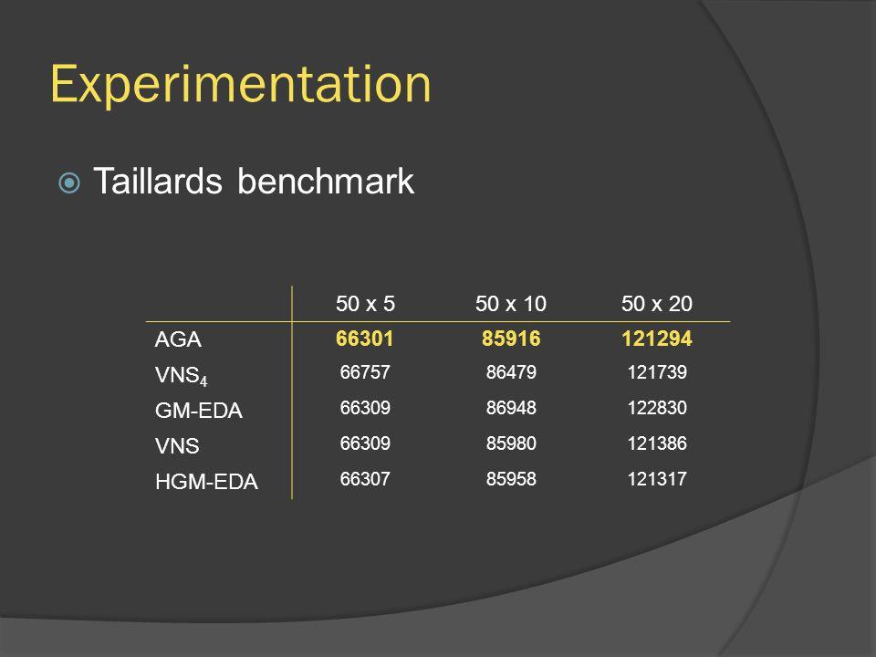 Experimentation  Taillards benchmark 50 x 550 x 1050 x 20 AGA 6630185916121294 VNS 4 6675786479121739 GM-EDA 6630986948122830 VNS 6630985980121386 HGM-EDA 6630785958121317