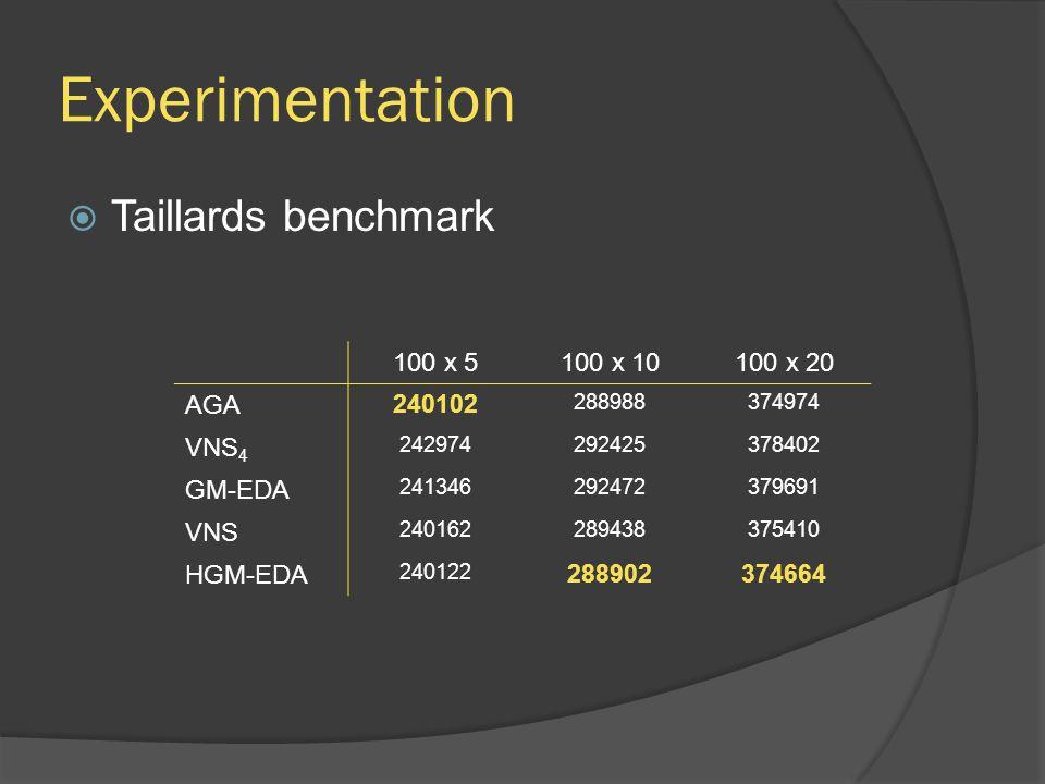 Experimentation  Taillards benchmark 100 x 5100 x 10100 x 20 AGA 240102 288988374974 VNS 4 242974292425378402 GM-EDA 241346292472379691 VNS 240162289
