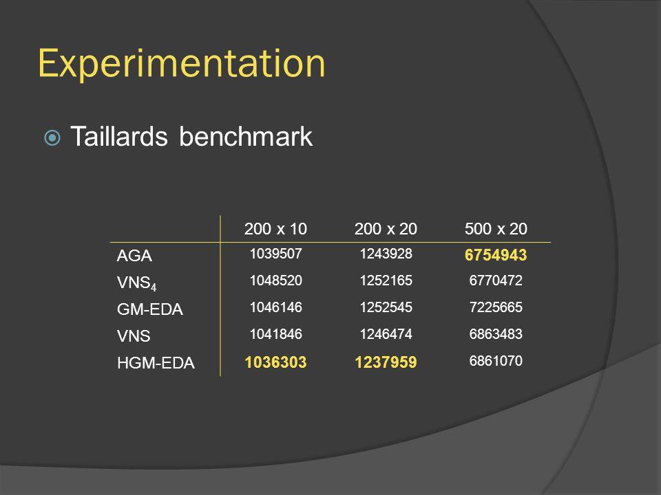 Experimentation  Taillards benchmark 200 x 10200 x 20500 x 20 AGA 10395071243928 6754943 VNS 4 104852012521656770472 GM-EDA 104614612525457225665 VNS