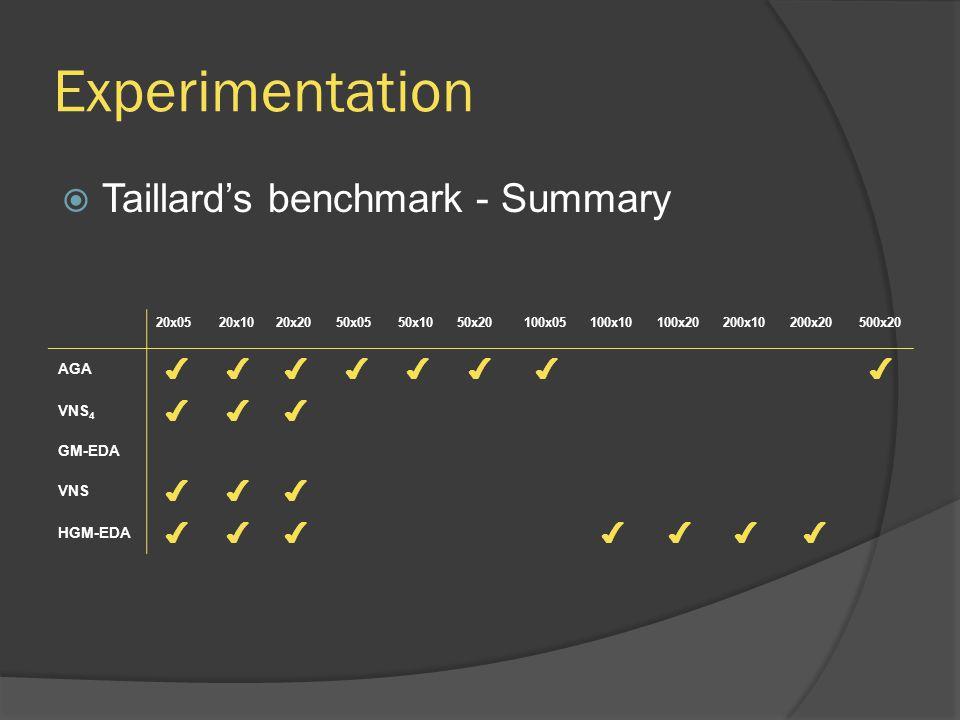 Experimentation  Taillard's benchmark - Summary 20x0520x1020x2050x0550x1050x20100x05100x10100x20200x10200x20500x20 AGA ✔✔✔✔✔✔✔✔ VNS 4 ✔✔✔ GM-EDA VNS