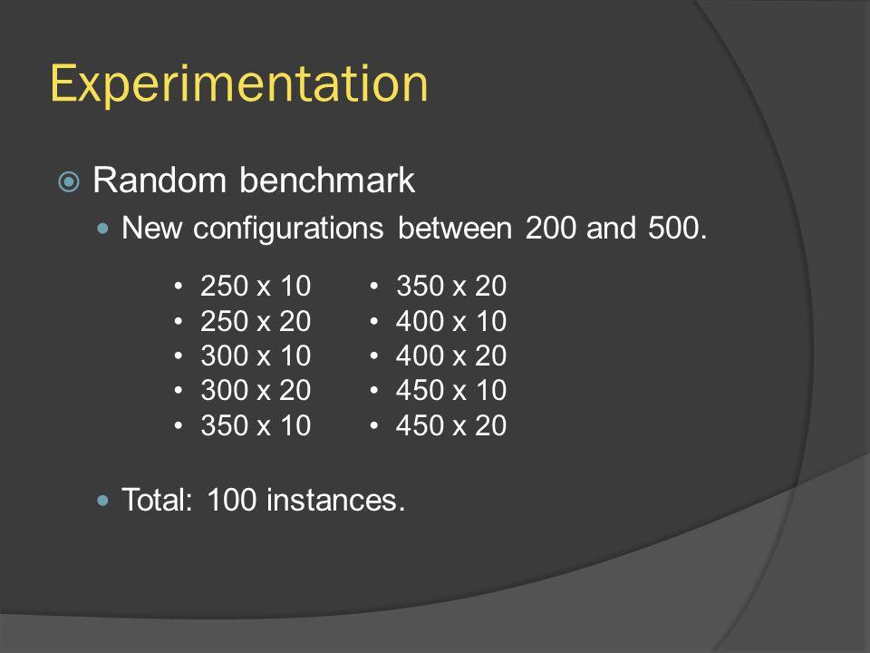 Experimentation  Random benchmark New configurations between 200 and 500. Total: 100 instances. 250 x 10 250 x 20 300 x 10 300 x 20 350 x 10 350 x 20