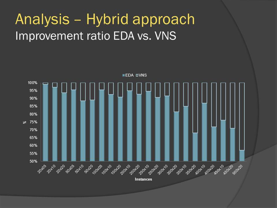 Analysis – Hybrid approach Improvement ratio EDA vs. VNS