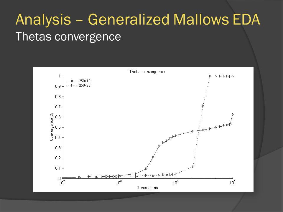 Analysis – Generalized Mallows EDA Thetas convergence