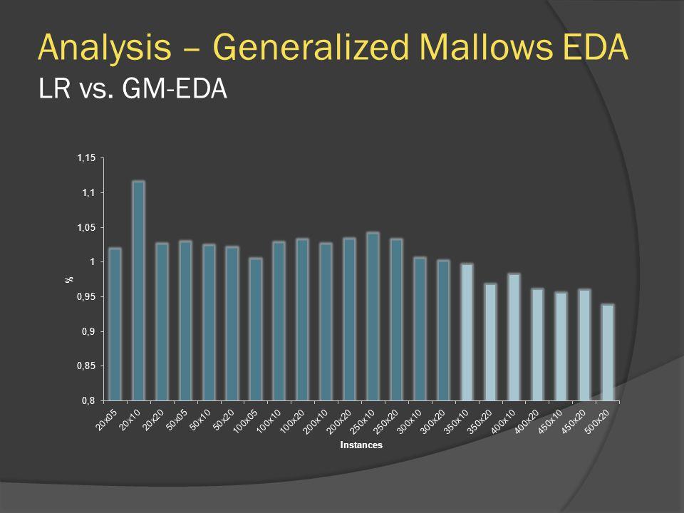 Analysis – Generalized Mallows EDA LR vs. GM-EDA