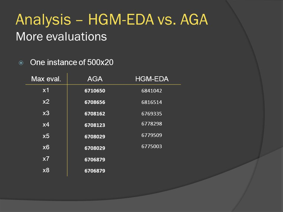 Analysis – HGM-EDA vs. AGA More evaluations Max eval.AGAHGM-EDA x1 67106506841042 x2 67086566816514 x3 67081626769335 x4 6708123 6778298 x5 6708029 67