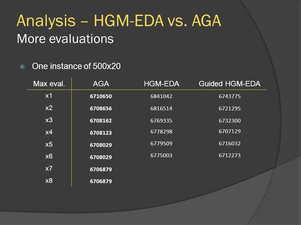 Analysis – HGM-EDA vs. AGA More evaluations Max eval.AGAHGM-EDAGuided HGM-EDA x1 671065068410426743775 x2 670865668165146721295 x3 6708162676933567323