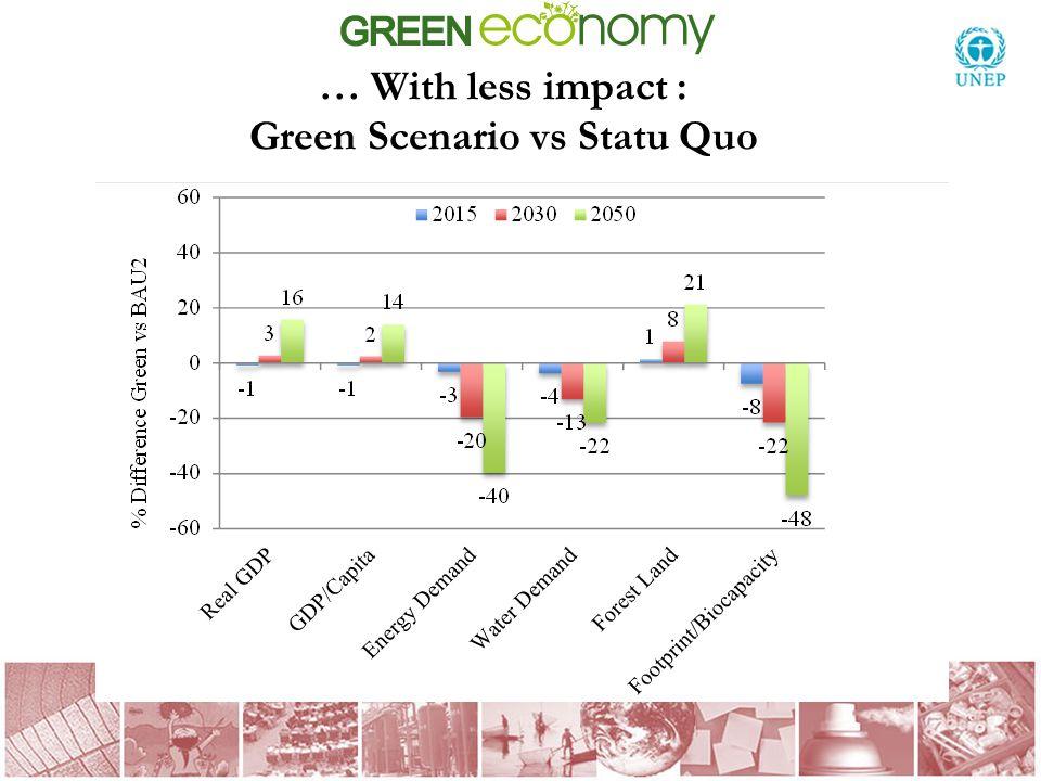 … With less impact : Green Scenario vs Statu Quo KEY RESULTS