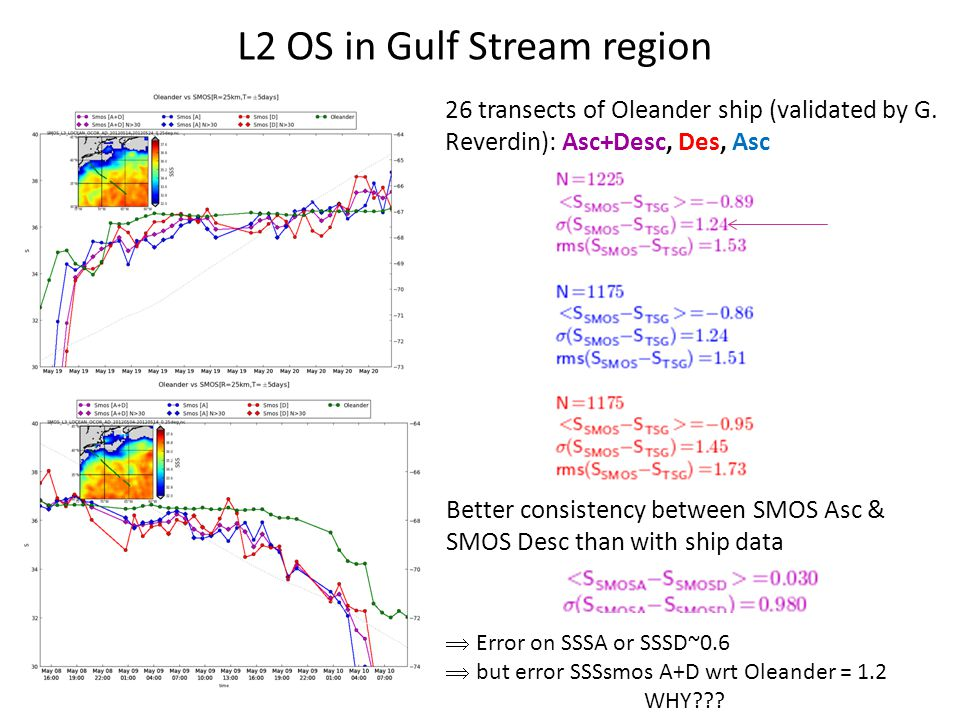 L2 OS in Gulf Stream region 26 transects of Oleander ship (validated by G.